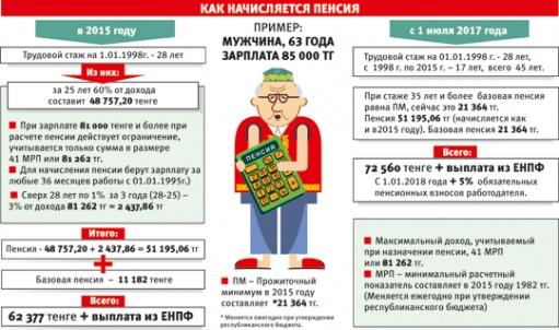 Трудовой стаж для начисления пенсии в республике беларусь