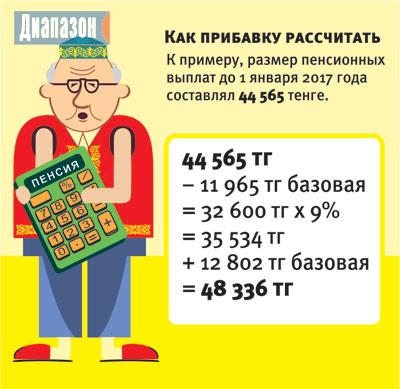 Как изменится пенсия с 1 января 2018 года в России