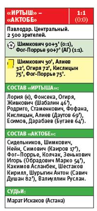 1:1 в Павлодаре. «Актобе» не смог победить «Иртыш», доигравший без вратаря