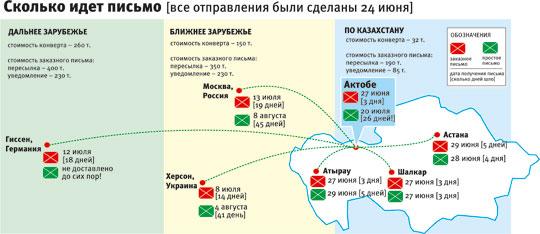 Сколько идет открытка из россии в 395