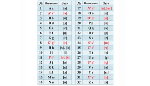 Новый алфавит утвердили. Как будем писать имена и адреса?
